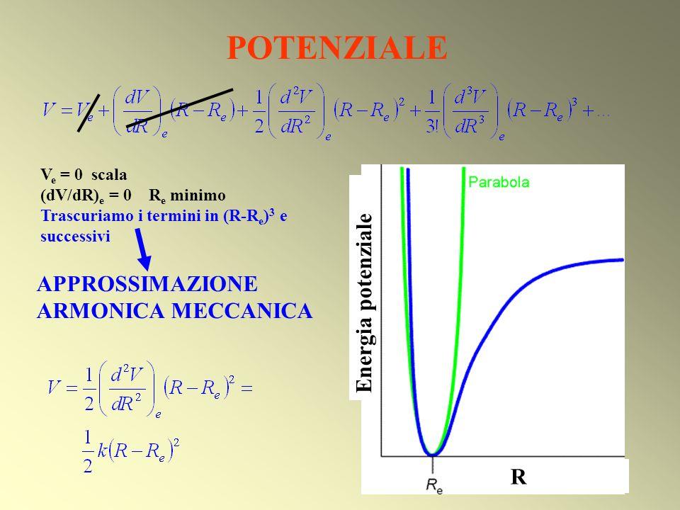 POTENZIALE Energia potenziale APPROSSIMAZIONE ARMONICA MECCANICA R