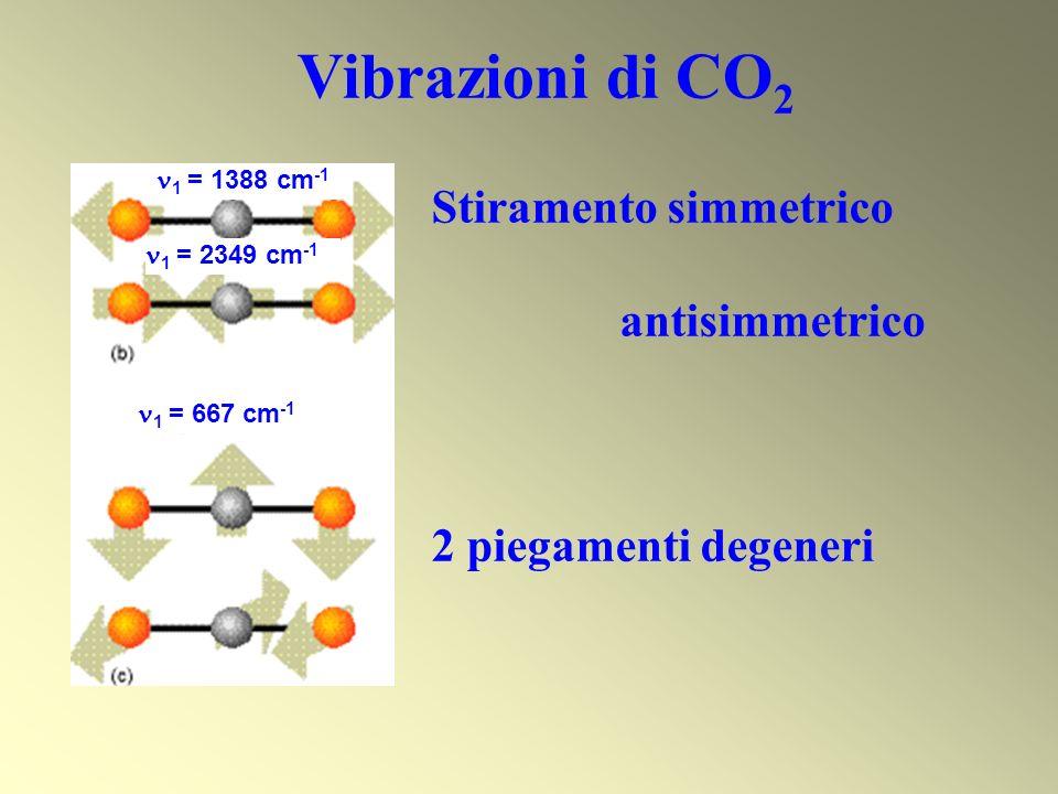 Vibrazioni di CO2 Stiramento simmetrico antisimmetrico