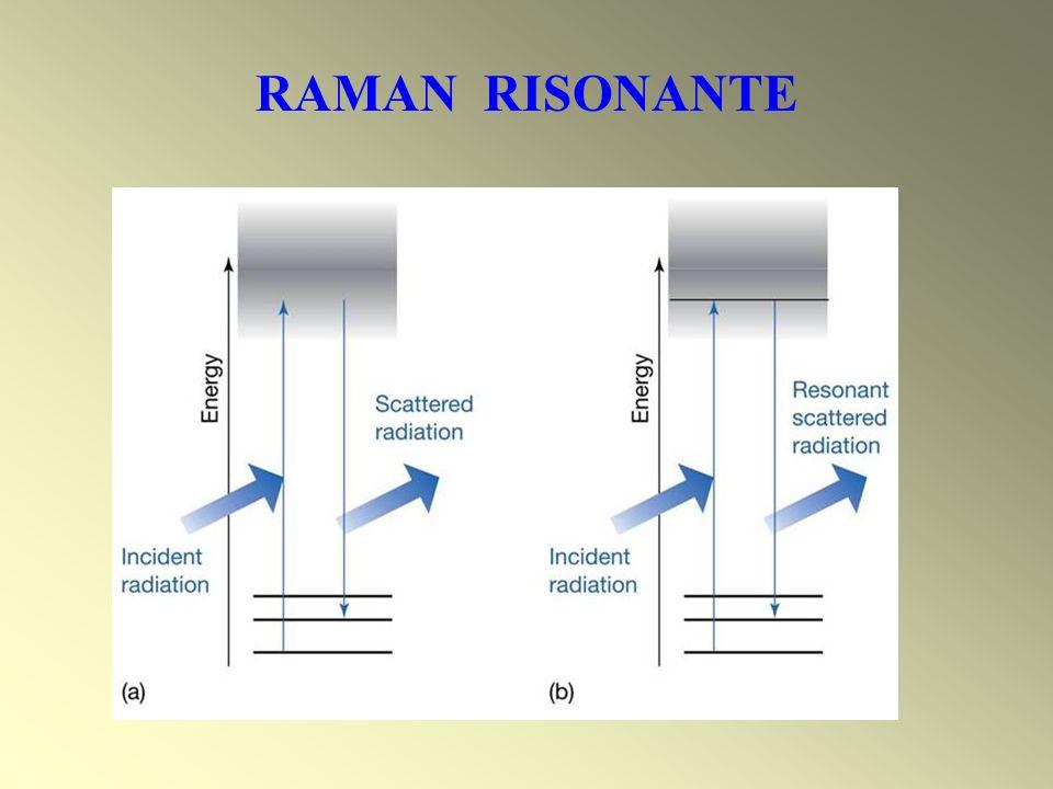 RAMAN RISONANTE