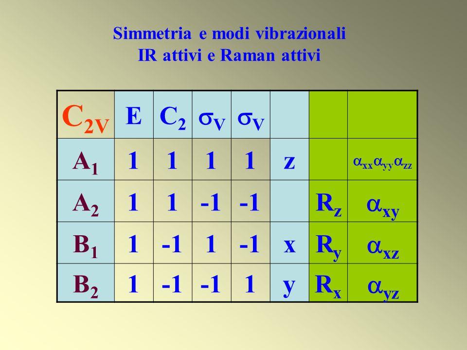 Simmetria e modi vibrazionali IR attivi e Raman attivi