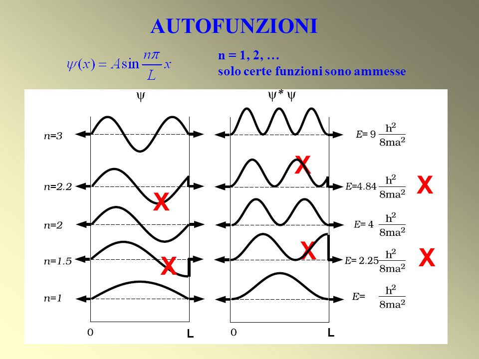 AUTOFUNZIONI n = 1, 2, … solo certe funzioni sono ammesse L