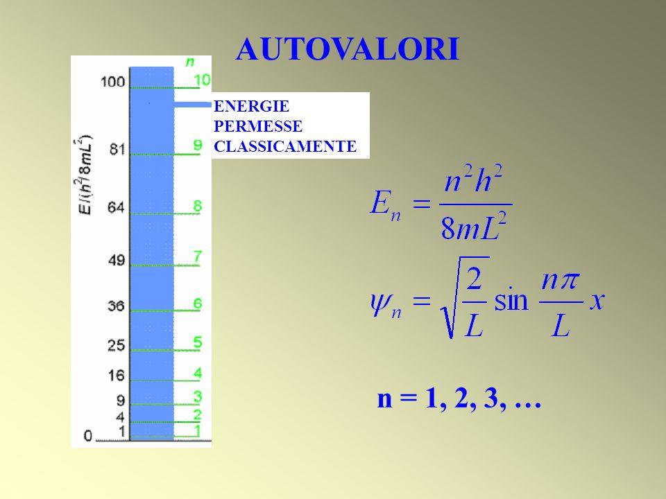 AUTOVALORI ENERGIE PERMESSE CLASSICAMENTE n = 1, 2, 3, …