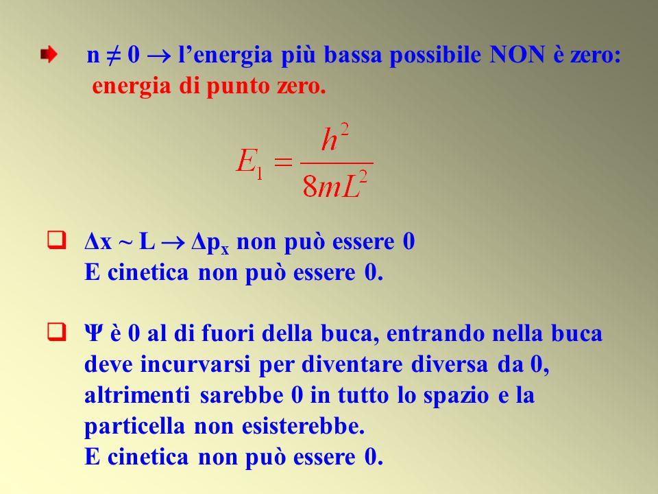n ≠ 0  l'energia più bassa possibile NON è zero:
