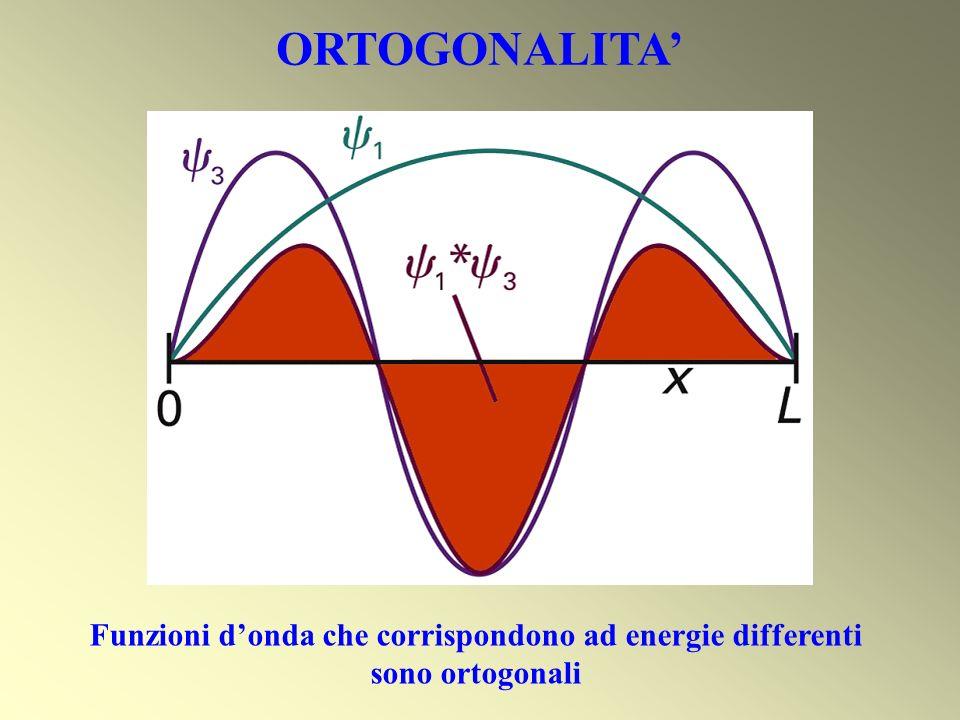 ORTOGONALITA' Funzioni d'onda che corrispondono ad energie differenti sono ortogonali