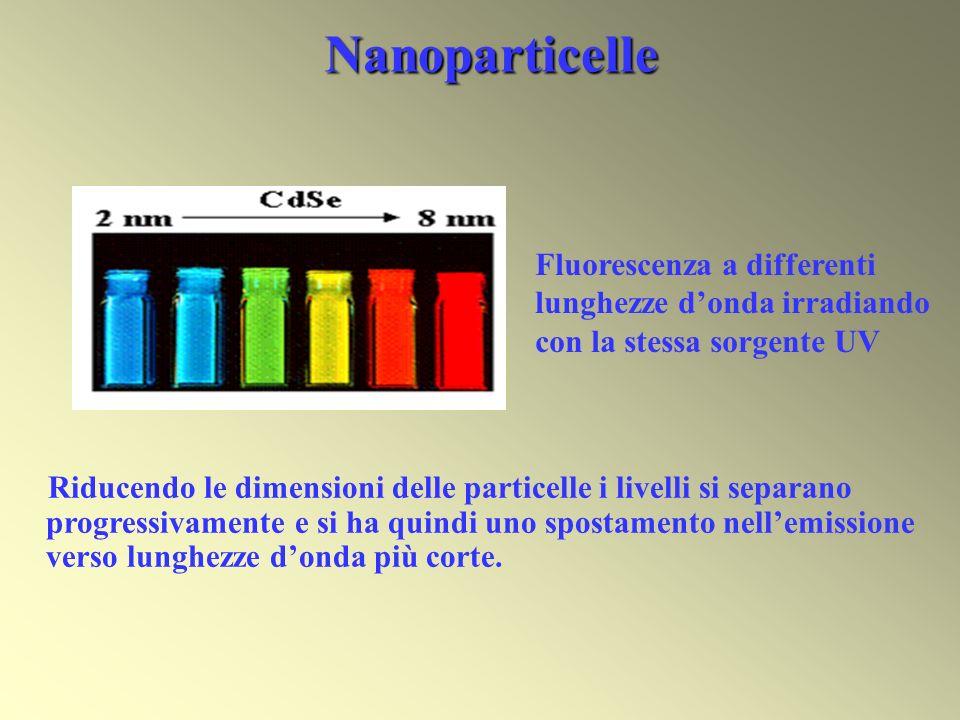 Nanoparticelle Fluorescenza a differenti lunghezze d'onda irradiando con la stessa sorgente UV.