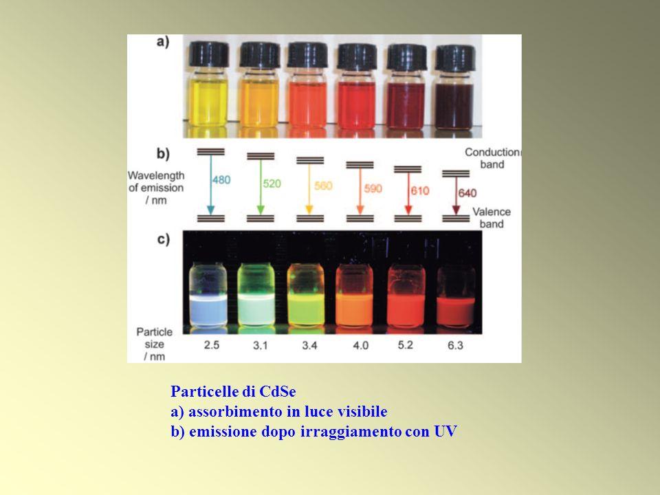 Particelle di CdSe a) assorbimento in luce visibile b) emissione dopo irraggiamento con UV