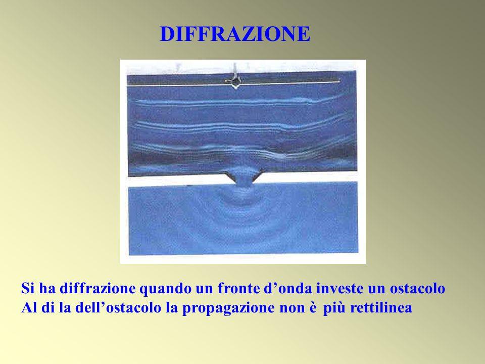 DIFFRAZIONE Si ha diffrazione quando un fronte d'onda investe un ostacolo.