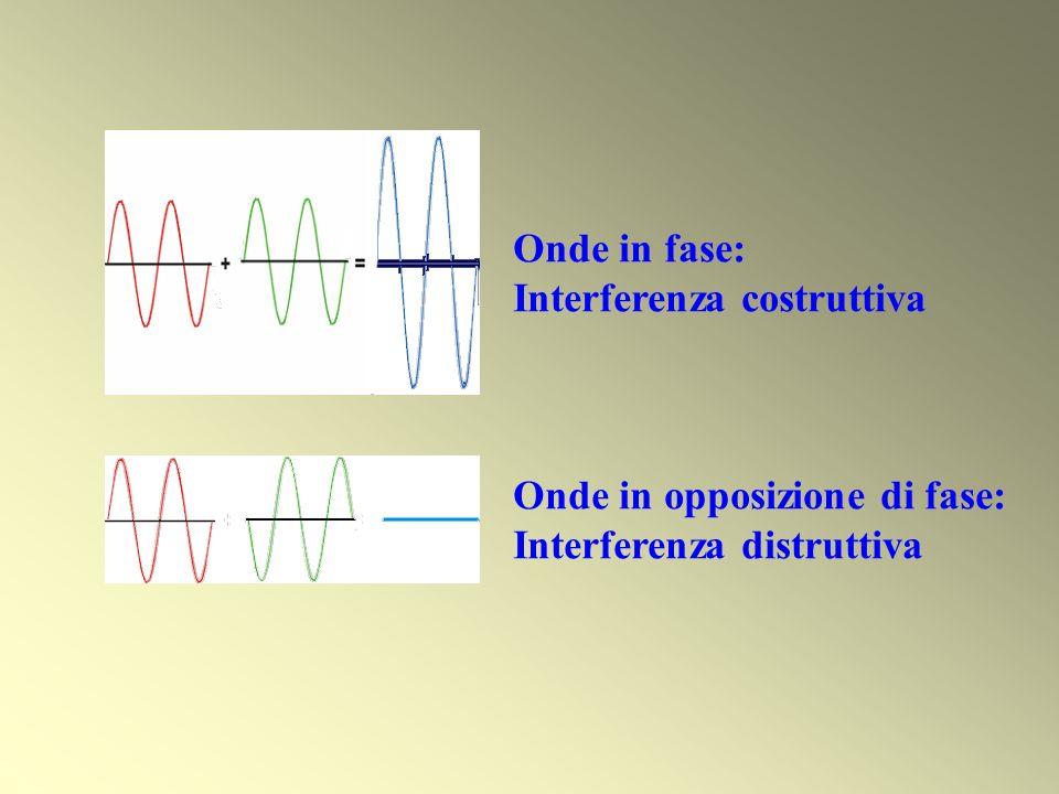Onde in fase: Interferenza costruttiva Onde in opposizione di fase: Interferenza distruttiva