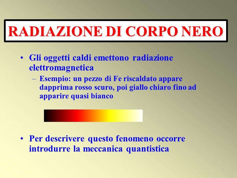 RADIAZIONE DI CORPO NERO
