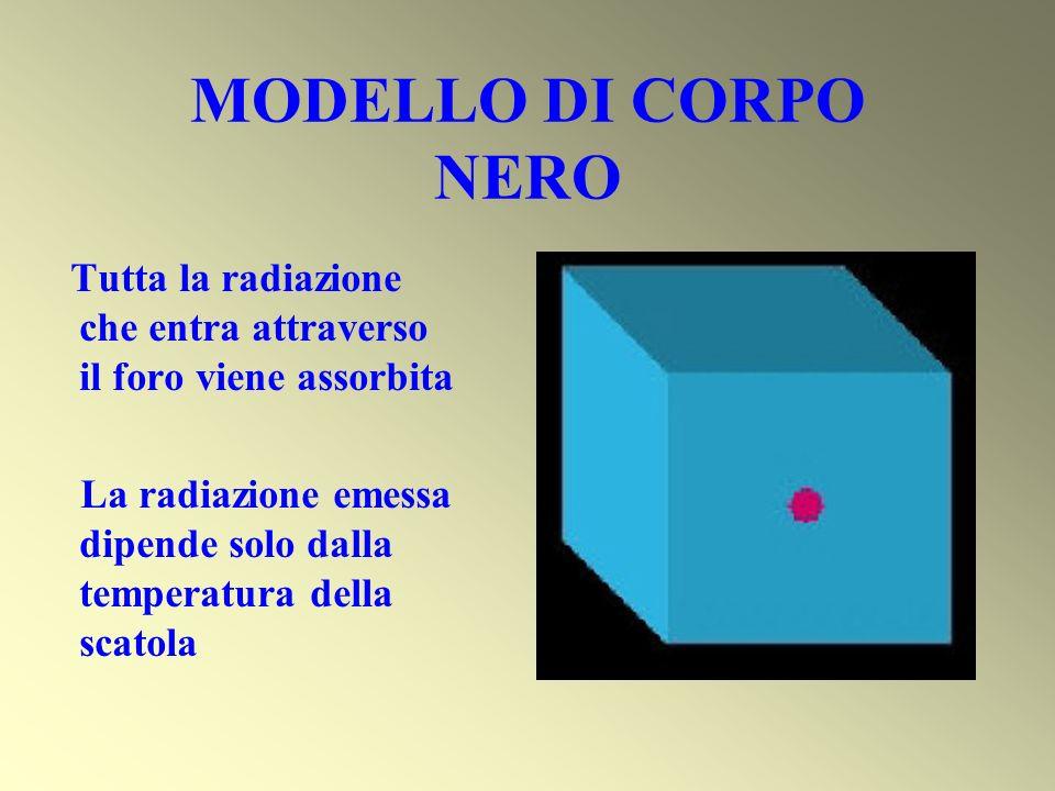 MODELLO DI CORPO NERO Tutta la radiazione che entra attraverso il foro viene assorbita.
