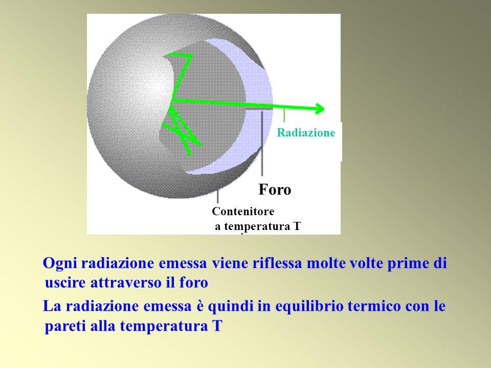 Contenitorea temperatura T. Foro. Radiazione. Ogni radiazione emessa viene riflessa molte volte prime di uscire attraverso il foro.