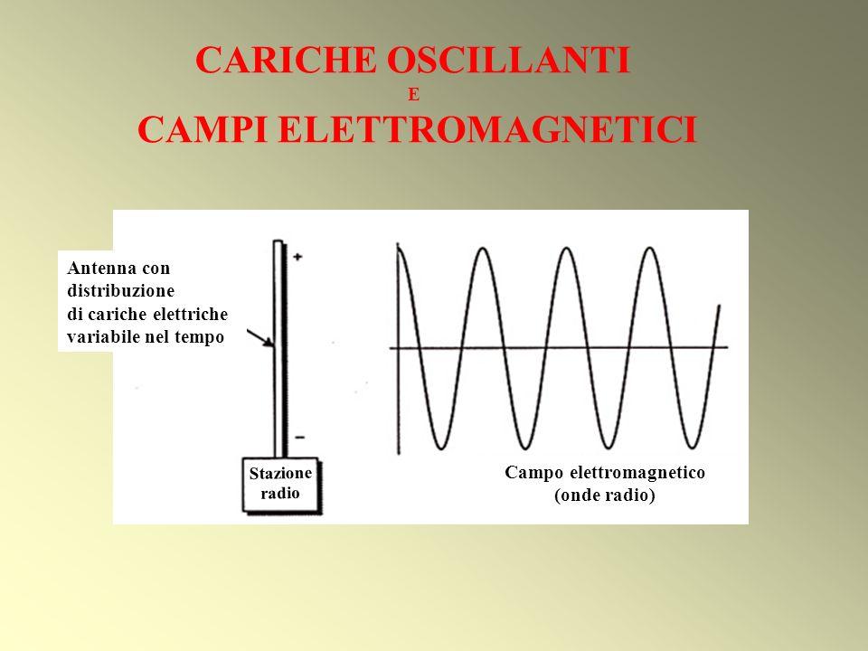 CAMPI ELETTROMAGNETICI Campo elettromagnetico