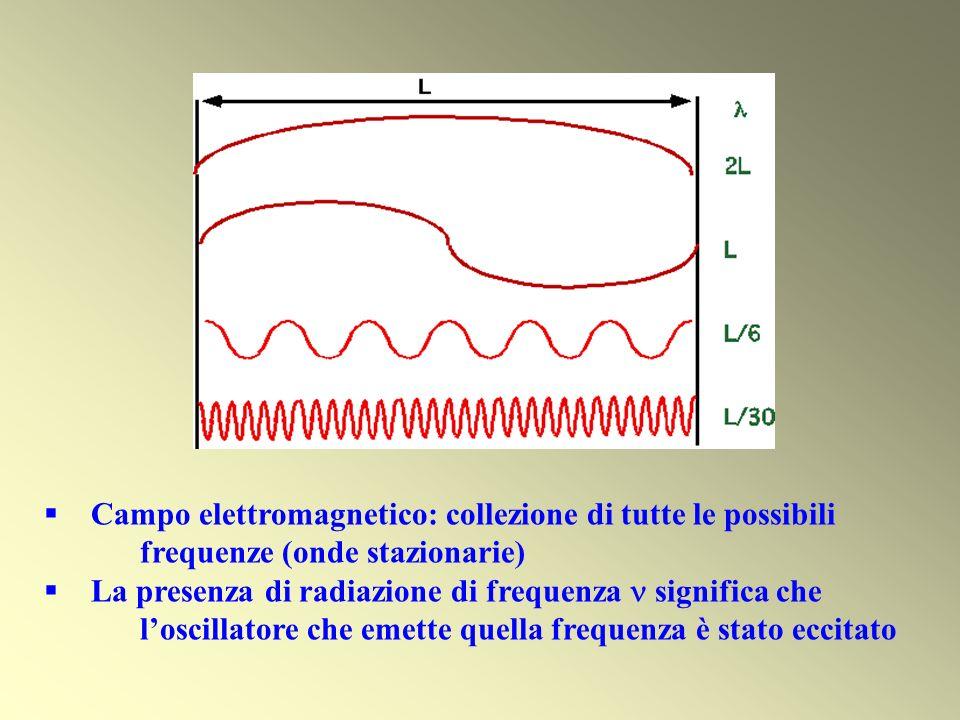 Campo elettromagnetico: collezione di tutte le possibili