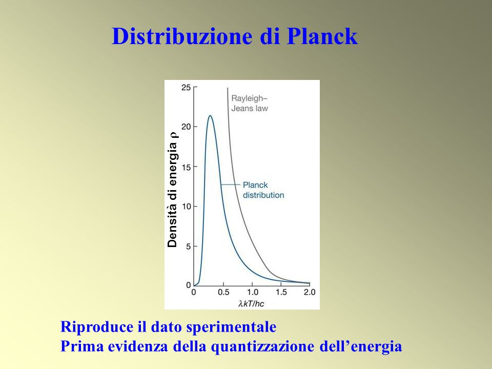 Distribuzione di Planck