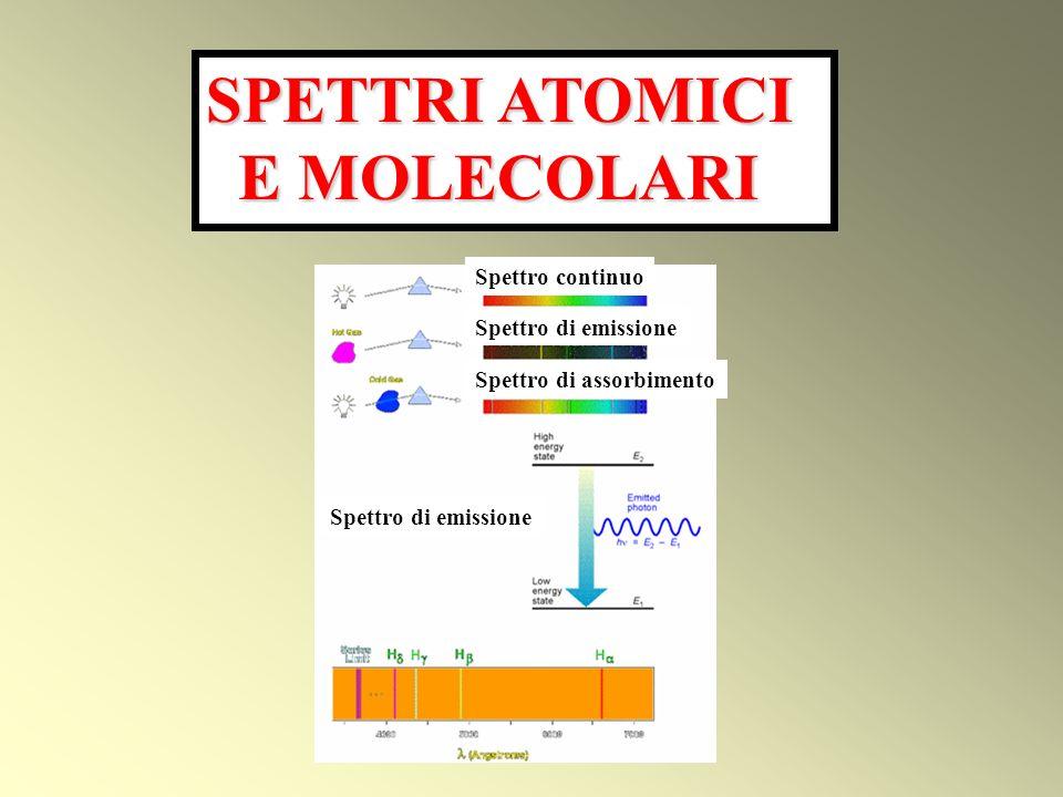 SPETTRI ATOMICI E MOLECOLARI Spettro continuo Spettro di emissione