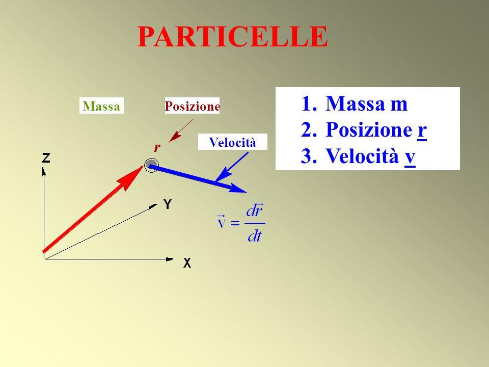 PARTICELLE Massa m Posizione r Velocità v 2 . P o s i t n r r Massa