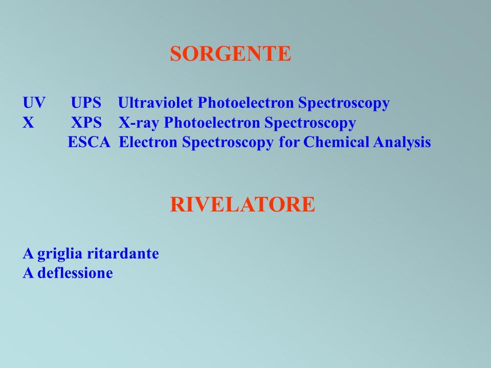 SORGENTE RIVELATORE UV UPS Ultraviolet Photoelectron Spectroscopy