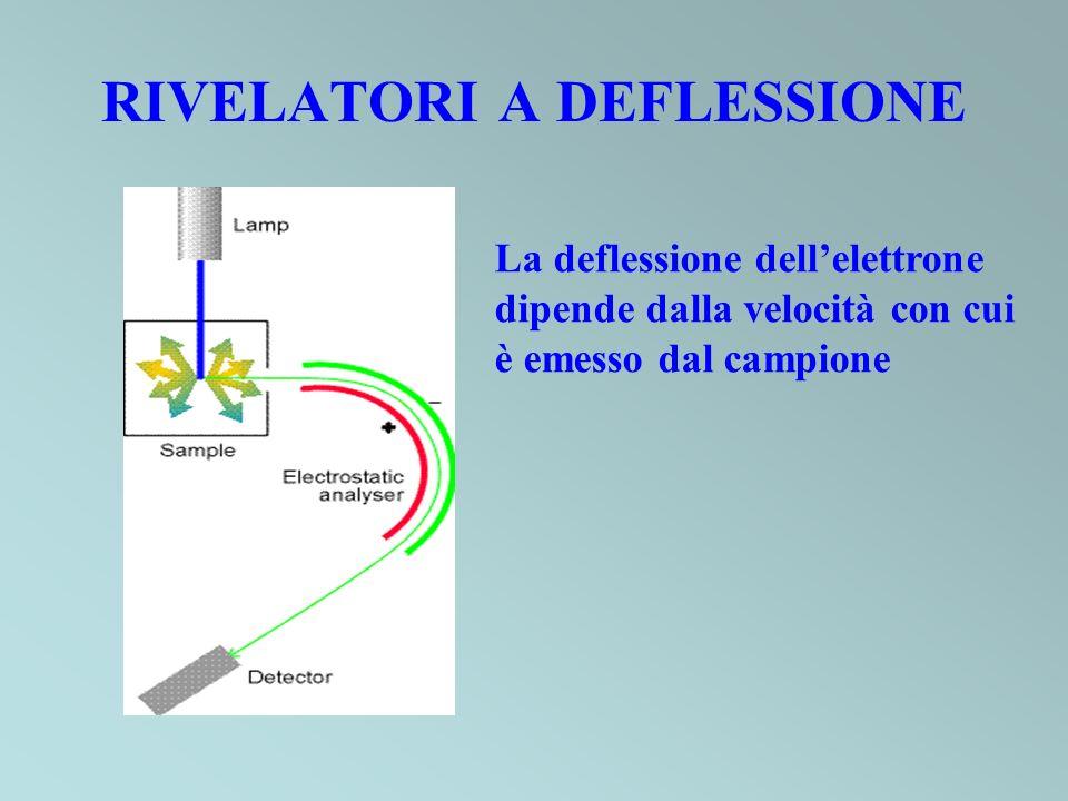 RIVELATORI A DEFLESSIONE
