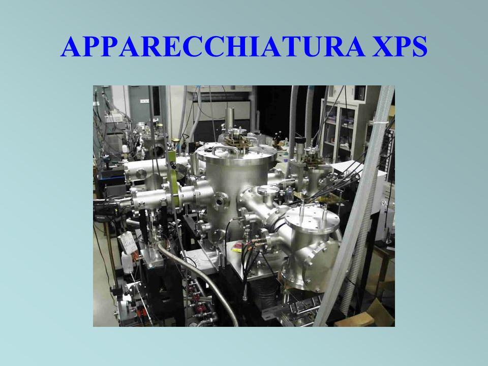 APPARECCHIATURA XPS