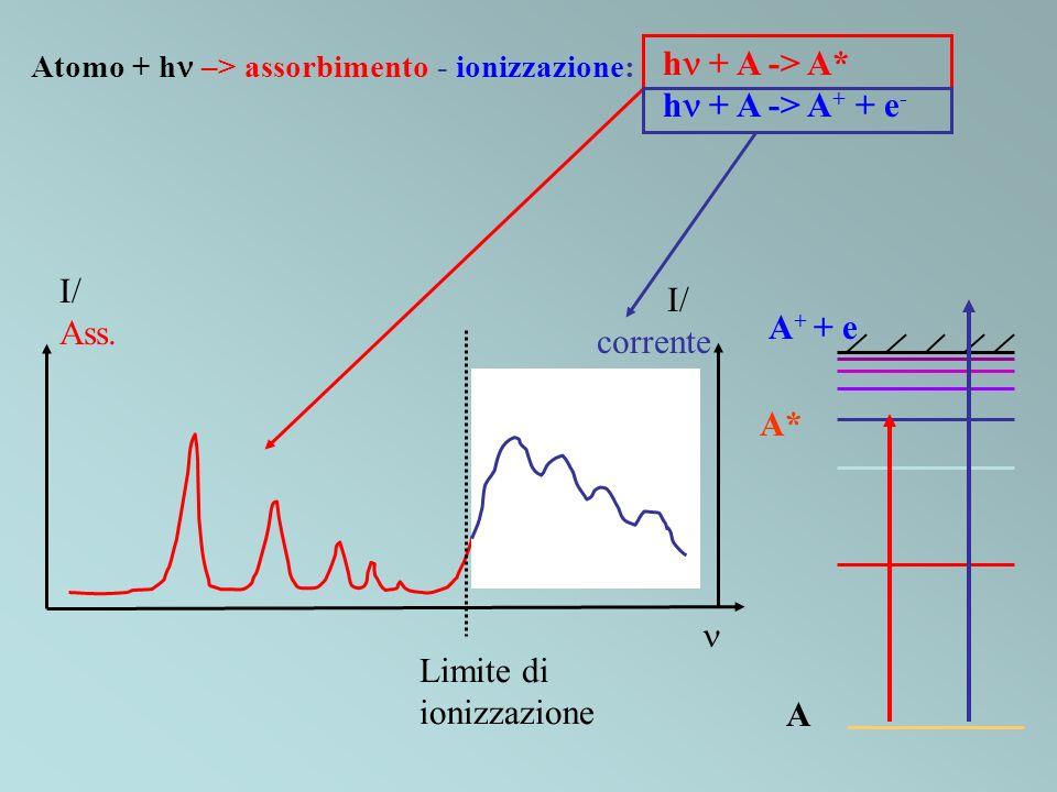 hn + A -> A* hn + A -> A+ + e- I/ Ass. corrente A+ + e A* n