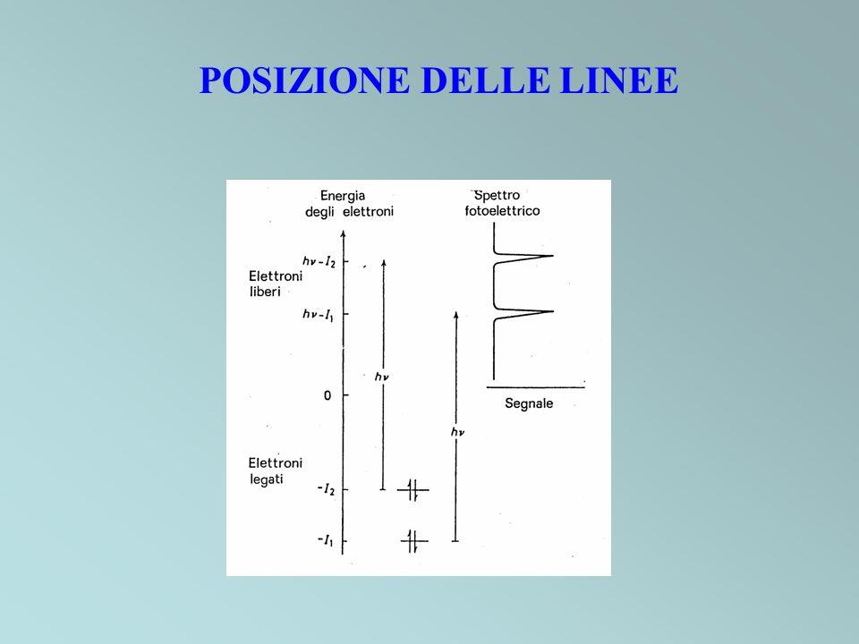 POSIZIONE DELLE LINEE