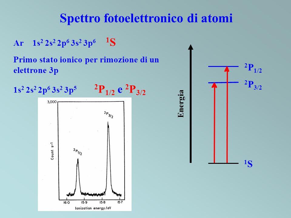 Spettro fotoelettronico di atomi