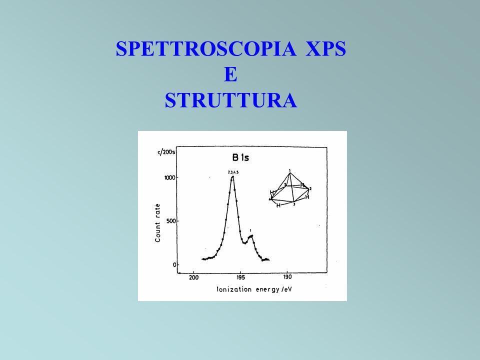 SPETTROSCOPIA XPS E STRUTTURA