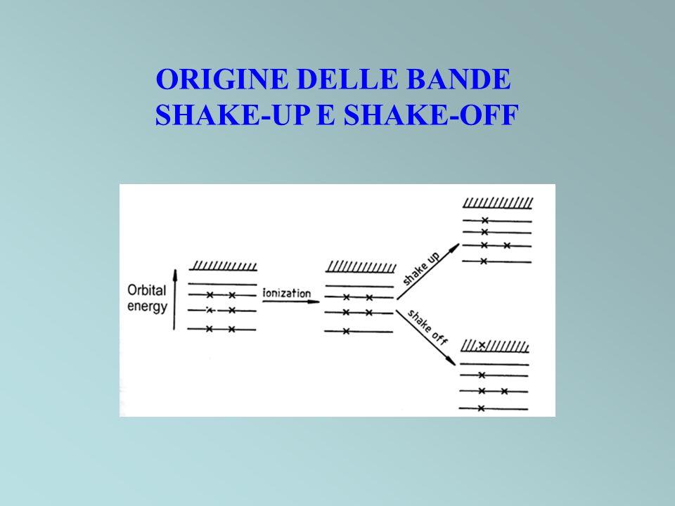 ORIGINE DELLE BANDE SHAKE-UP E SHAKE-OFF