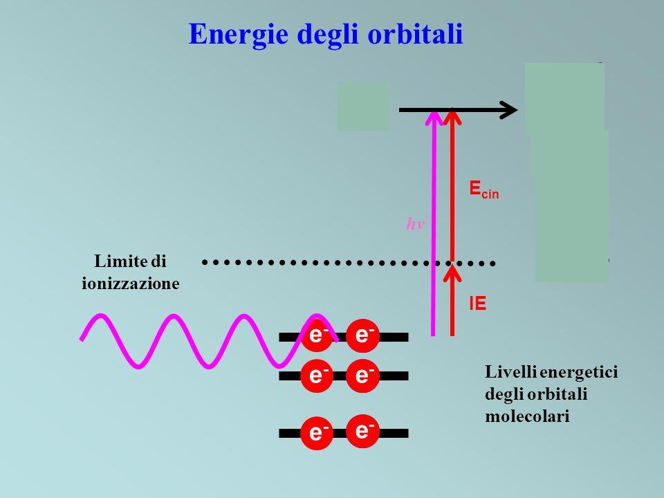 Energie degli orbitali Limite di ionizzazione