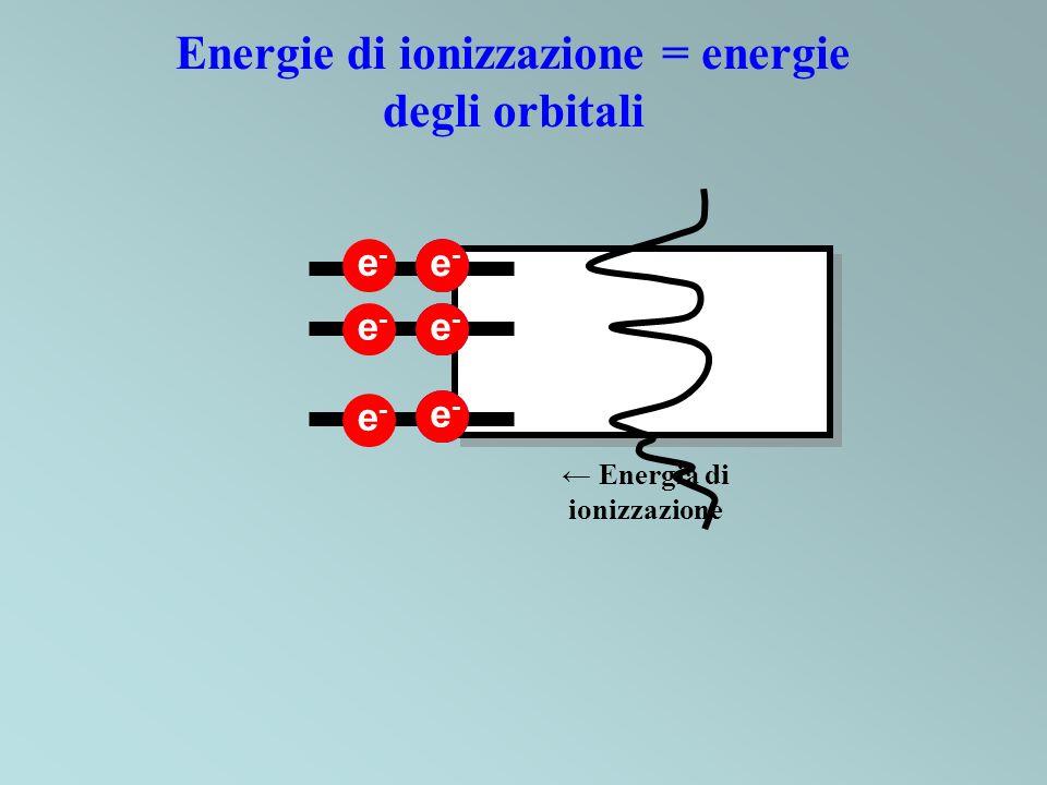 Energie di ionizzazione = energie degli orbitali