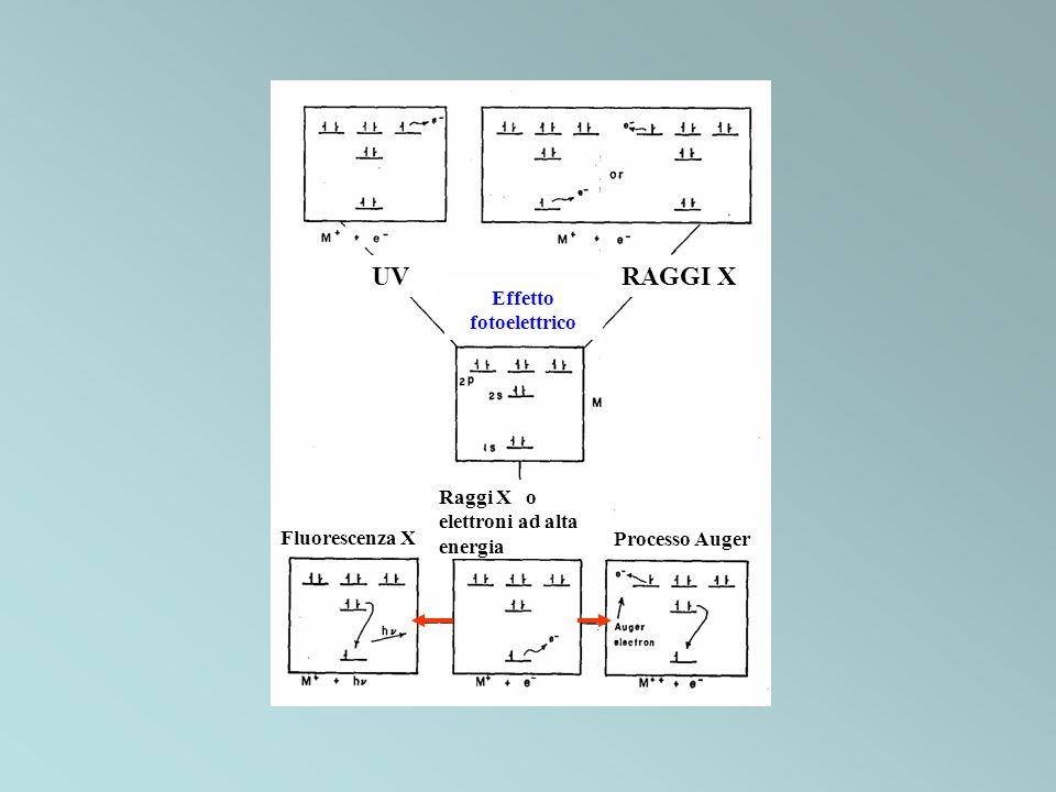 UV RAGGI X Effetto fotoelettrico Raggi X o elettroni ad alta energia