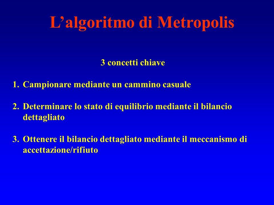 L'algoritmo di Metropolis