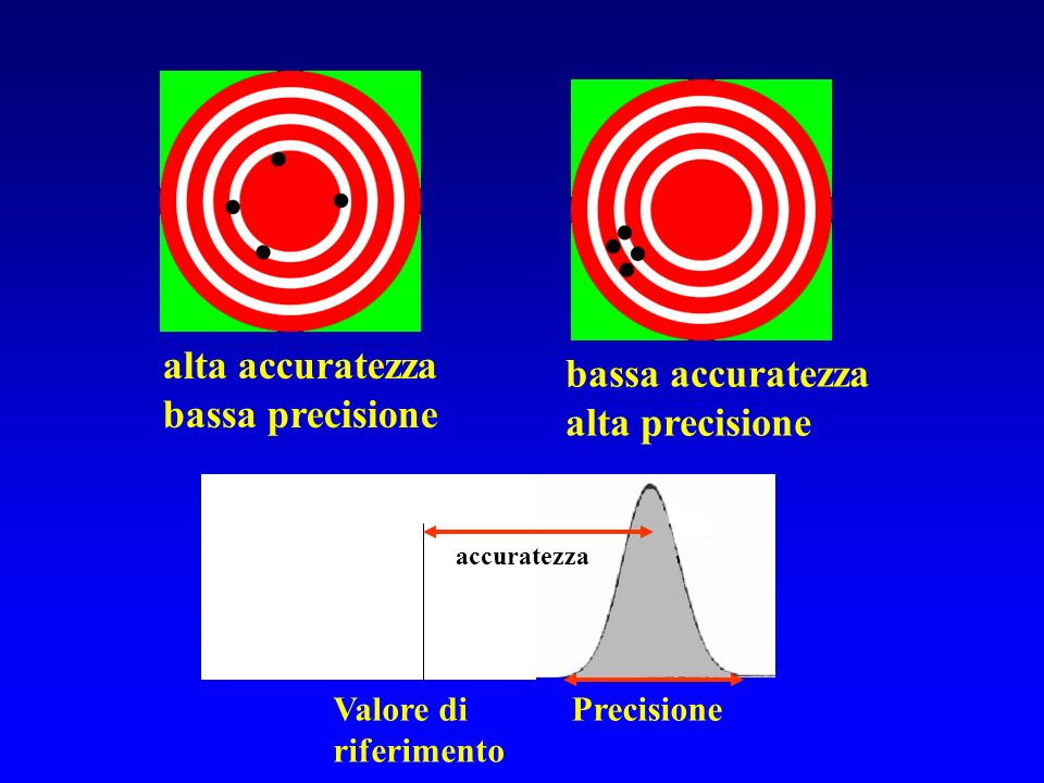 alta accuratezza bassa accuratezza bassa precisione alta precisione