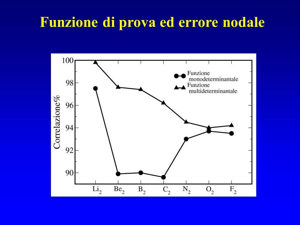 Funzione di prova ed errore nodale