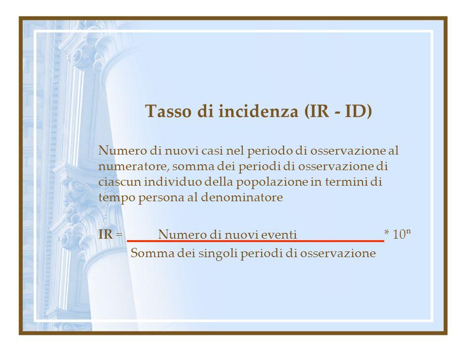 Tasso di incidenza (IR - ID)