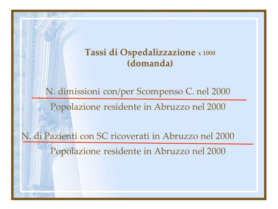 Tassi di Ospedalizzazione x 1000 (domanda)