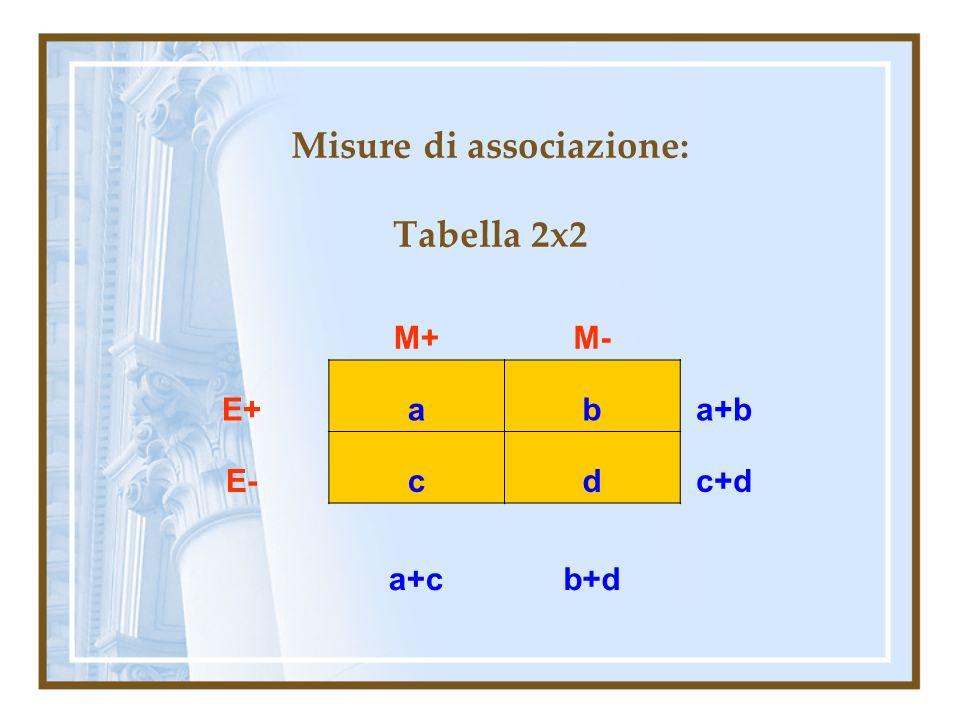 Misure di associazione: Tabella 2x2