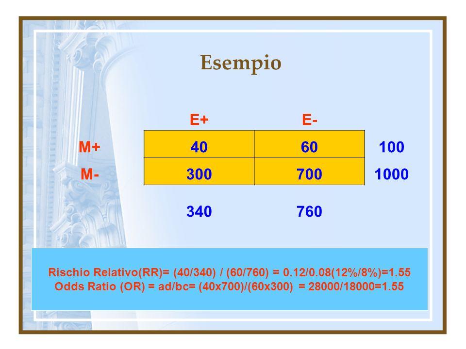 Esempio E+ E- M+ 40. 60. 100. M- 300. 700. 1000. 340. 760. Rischio Relativo(RR)= (40/340) / (60/760) = 0.12/0.08(12%/8%)=1.55.