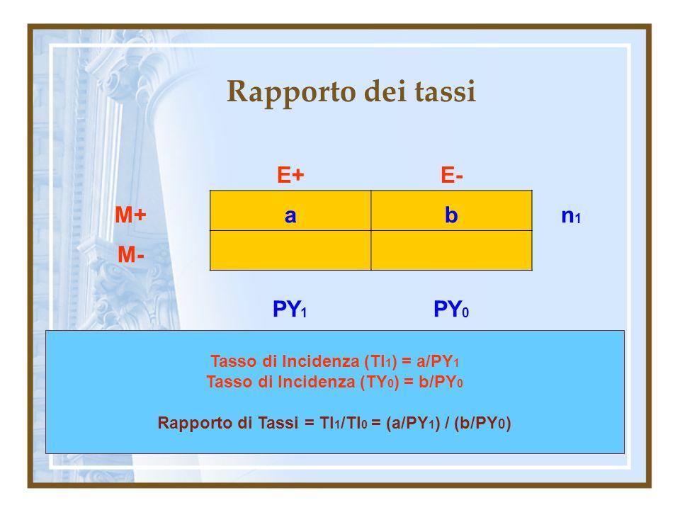 Rapporto dei tassi E+ E- M+ a b n1 M- PY1 PY0