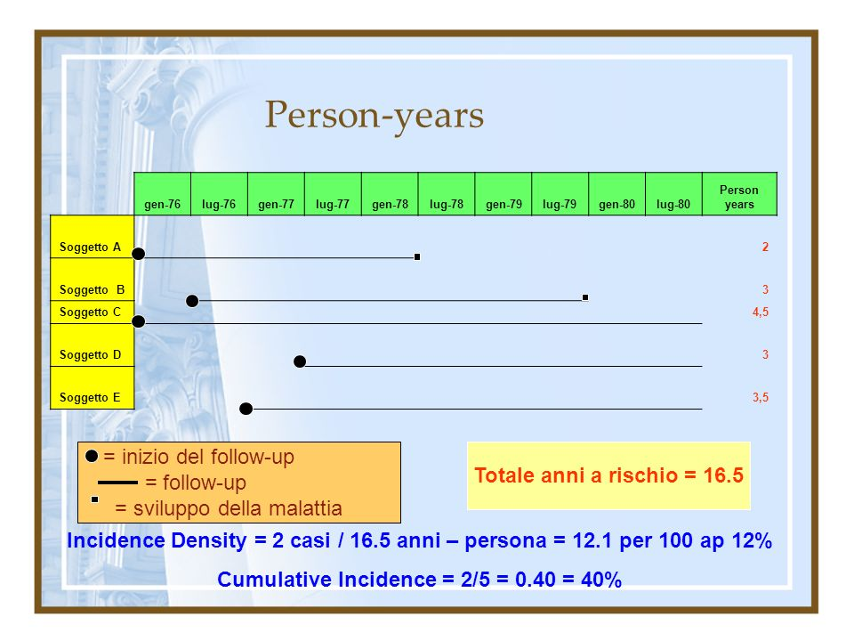 Person-years = inizio del follow-up Totale anni a rischio = 16.5