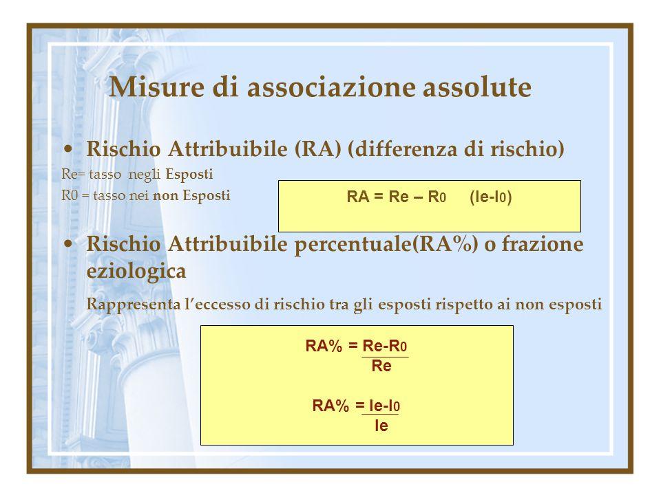 Misure di associazione assolute