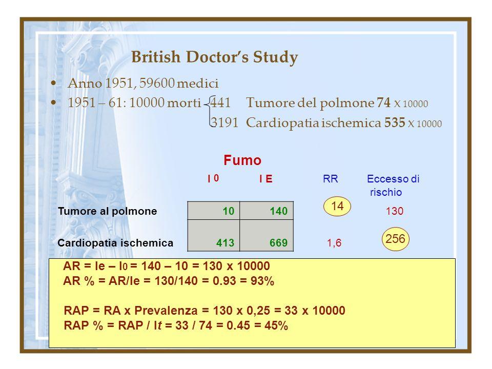 British Doctor's Study