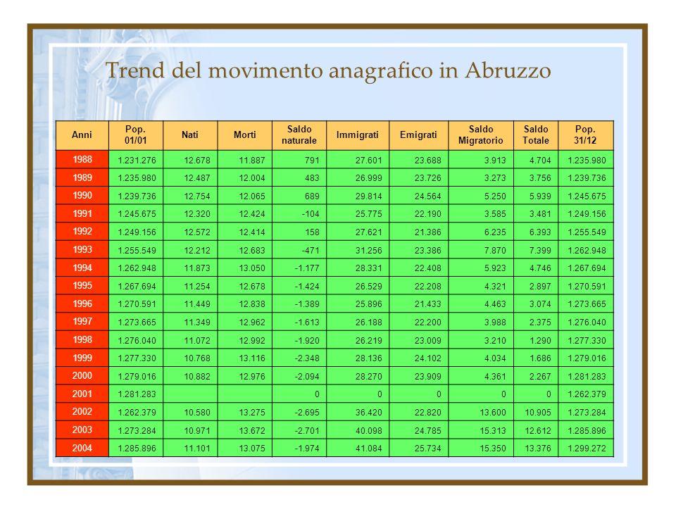 Trend del movimento anagrafico in Abruzzo