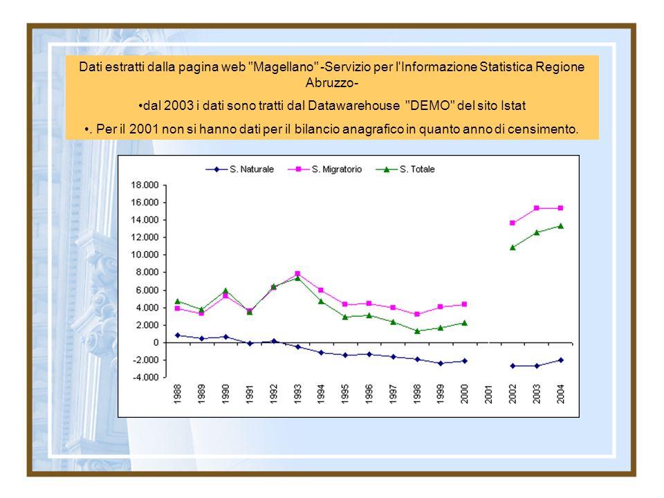 dal 2003 i dati sono tratti dal Datawarehouse DEMO del sito Istat