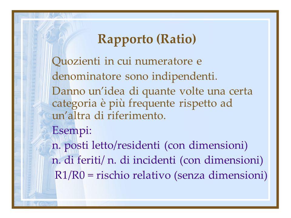 Rapporto (Ratio) Quozienti in cui numeratore e