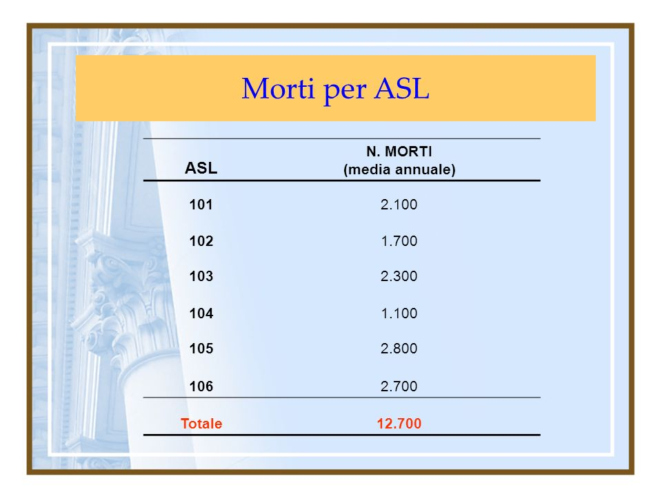 Morti per ASL ASL N. MORTI (media annuale) 101 2.100 102 1.700 103