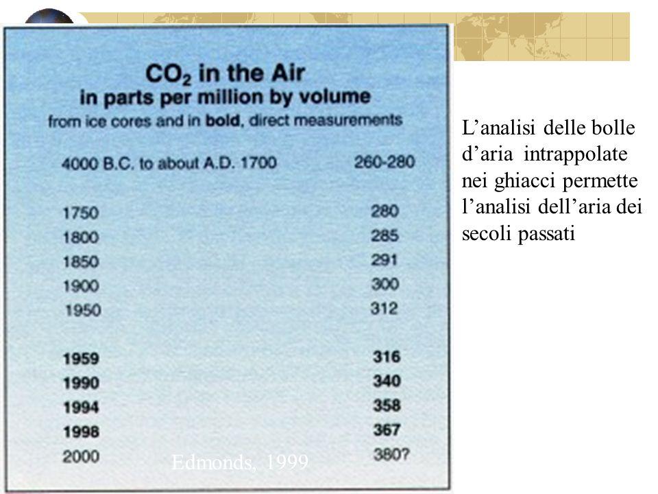 L'analisi delle bolle d'aria intrappolate nei ghiacci permette l'analisi dell'aria dei secoli passati