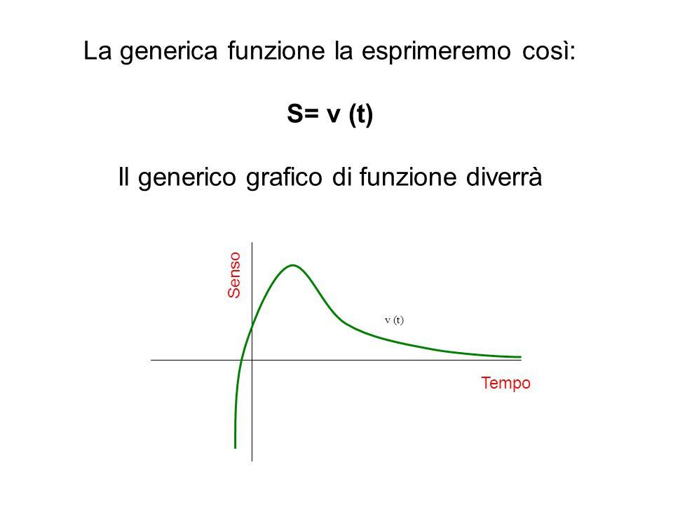La generica funzione la esprimeremo così: S= v (t) Il generico grafico di funzione diverrà