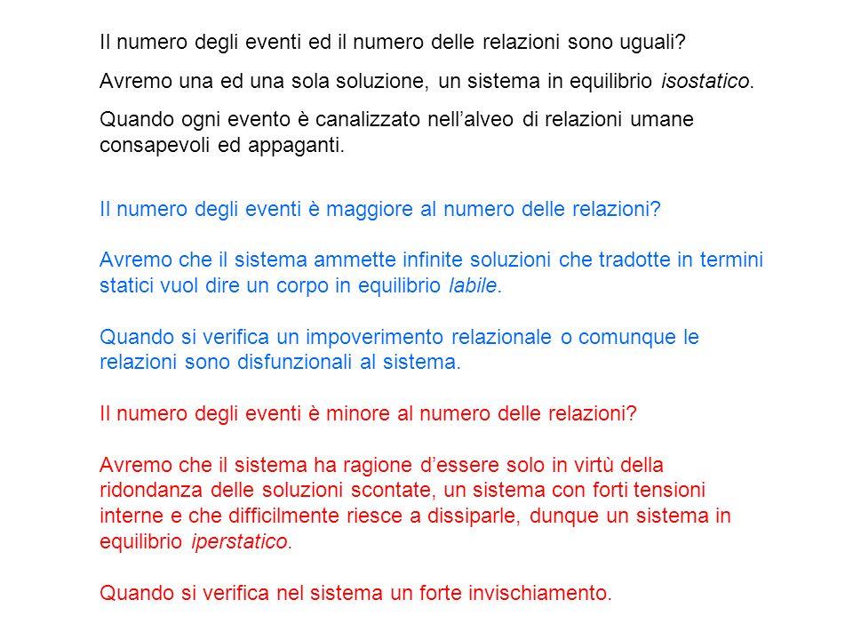 Il numero degli eventi ed il numero delle relazioni sono uguali