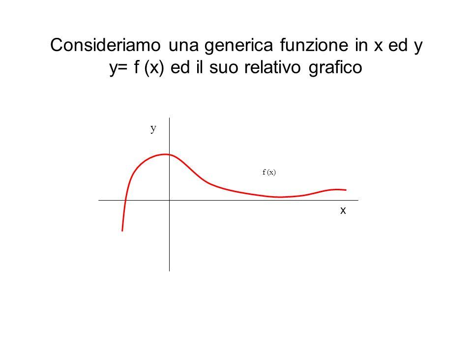 Consideriamo una generica funzione in x ed y y= f (x) ed il suo relativo grafico